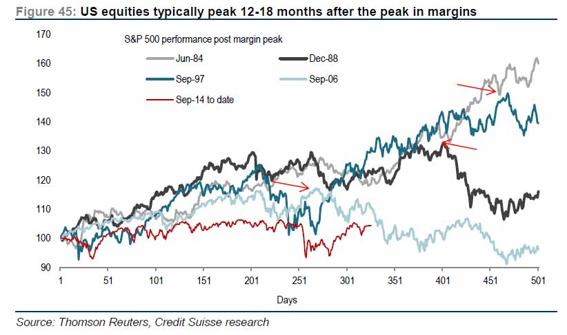 U.S. Equities Typically Peak