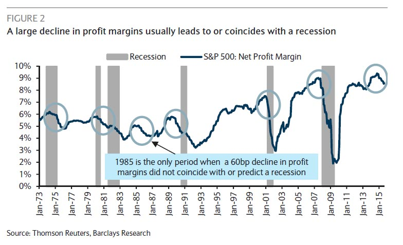 Margins vs. Recession