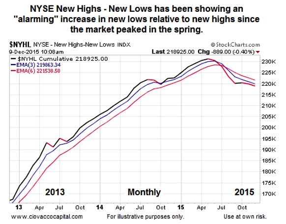 New Highs vs. New Lows