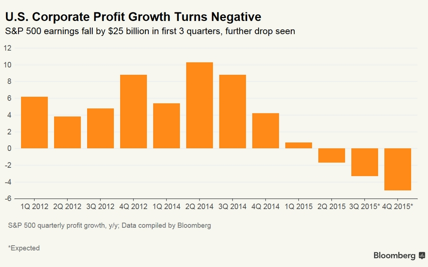 U.S. Corporate Profit Growth Turns Negative