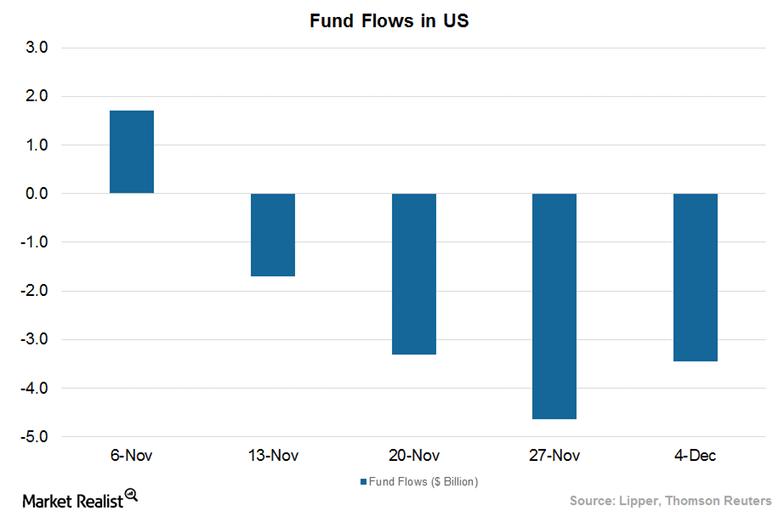 U.S. Fund Flows