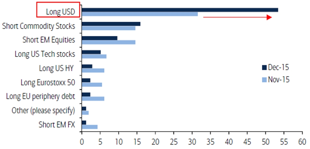 BofAML Survey Crowded