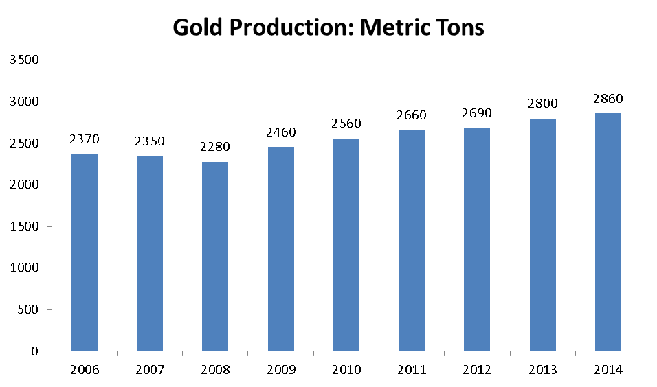 Gold Production