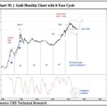 A Reversal of Fortunes for Precious Metals