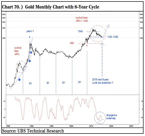 Gold Monthly Chart with 8-Year Cycle