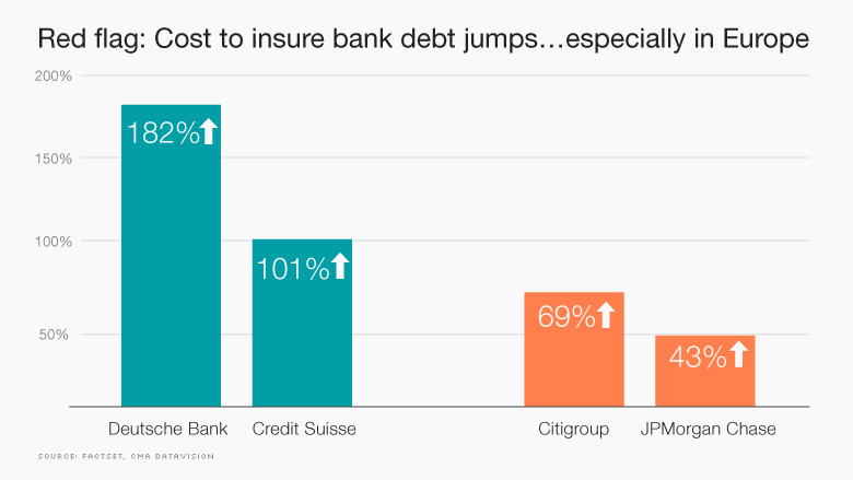 Cost to Insure Bank Debt