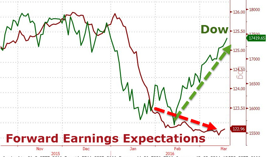 Dow and Earnings