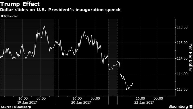 Trump Effect Chart