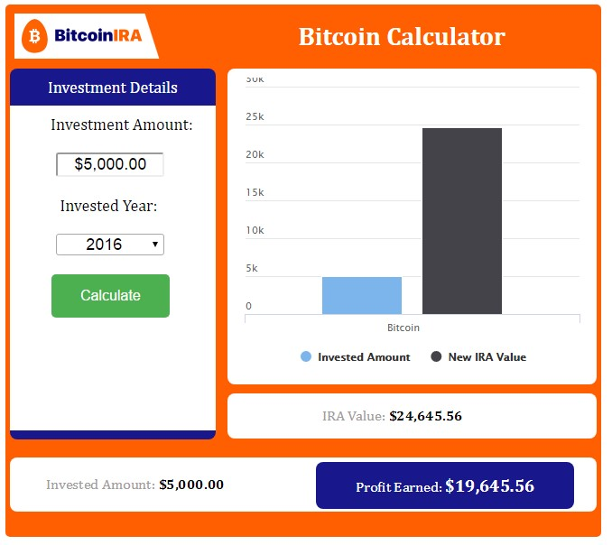 Bitcoinira review ratings complaints gold ira guide bitcoin ira opening process ccuart Gallery