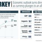 U.S. Declares Economic War On Turkey