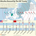 U.S. – Russian Relations Suffer Another Setback as Nuclear treaty Hangs in the Balance