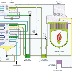 How A Vaporizer Works Diagram Schematic Of Electrical Wiring Does An Absorption Chiller Work Goldman Energy