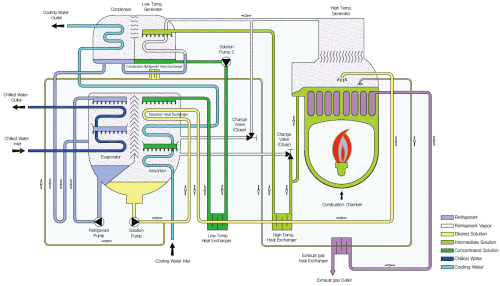 small resolution of direct fired absorption chiller