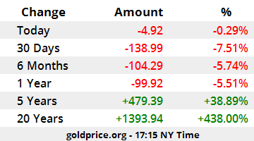 Price of gold also rh goldprice