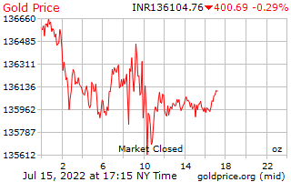 Gold silver also price india rh goldprice