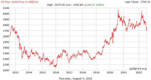 Gold Surges to New Record Highs In Euros, Yen, Canadian ...