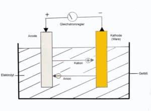 Galvanisieren beim Schmuck  metallischer berzug