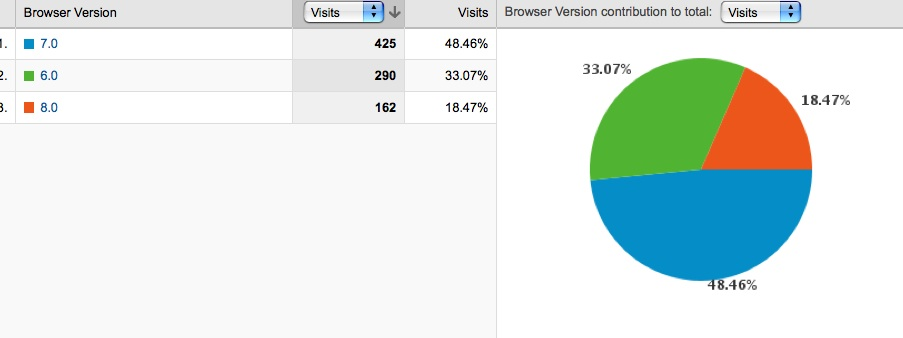 This graph shows the breakdown of the different IE Versions.