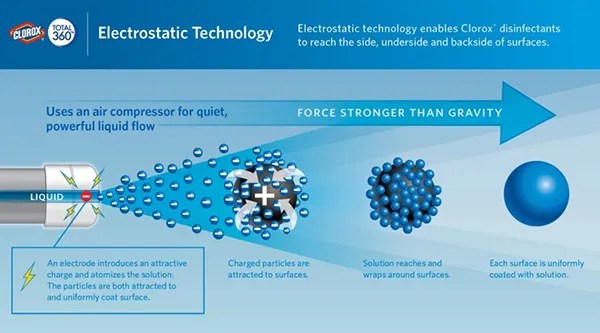 Electrostatic Cleaning Process - Flowchart