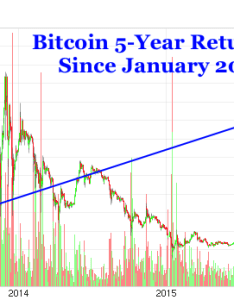 But  believe that prior resistance around will turn into support and the price head much higher over next few years also bitcoin doubles in past months to overtake gold rh goldstockbull