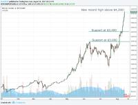 Current stock price of bitcoin - Transfer bitcoin ke ...