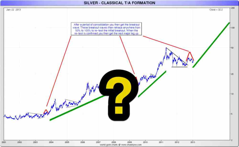 medium resolution of silver technical analysis here s hoping this chart is correct