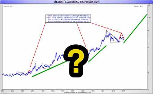 small resolution of silver technical analysis here s hoping this chart is correct