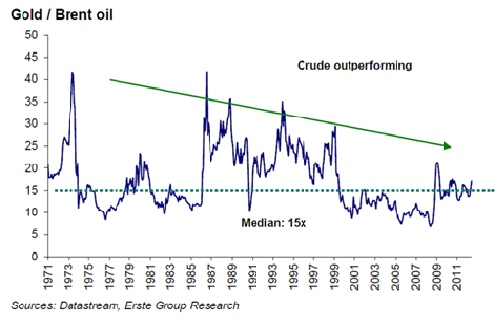 Gold-Oil-ratio-40years