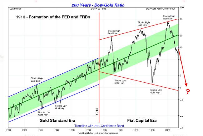 dow-ratio-chart-21