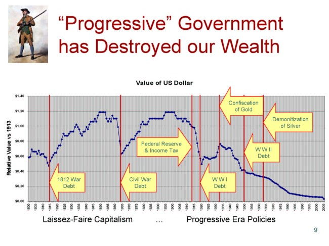 Value-of-Dollar-1800-2010 - Wealth destruction 070116