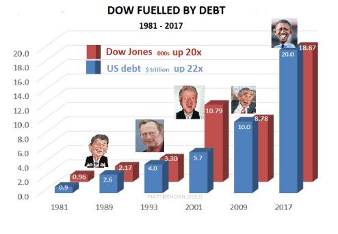 Dow-Fuelled-by-debt-Presid-1981-2017-201116