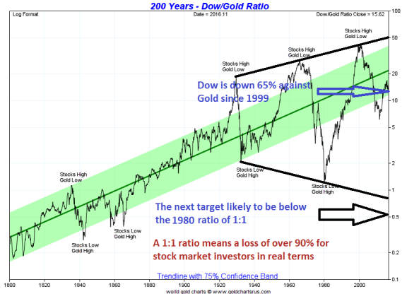 Dow-Gold-200-years-201116