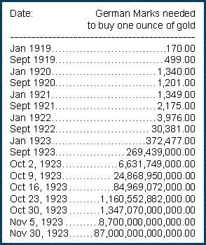 Gold-price-Weimar-131216