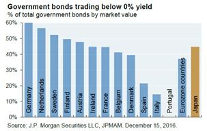 Bonds-below-0-120117
