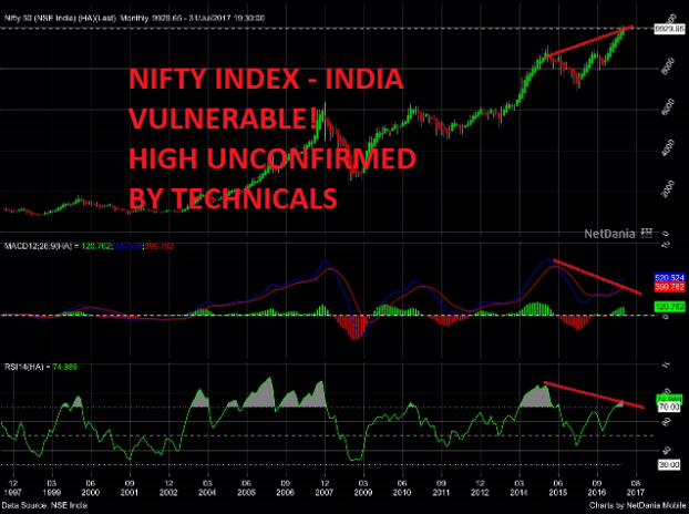NIFTY INDEX - INDIA