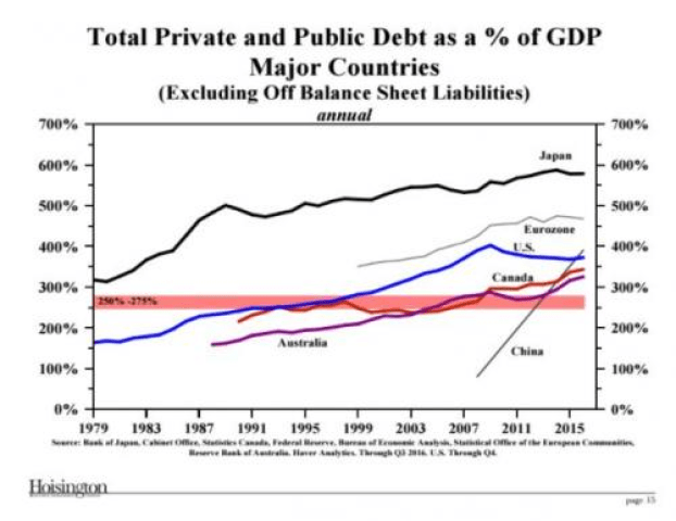 TOTAL PRIVATE AND PUBLIC DEBT