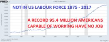 Labour Participation rate