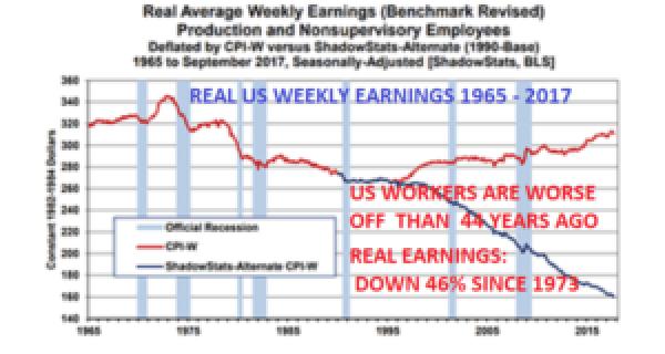 Reallöhne sind im Vergleich zu 1973 um 46% gesunken