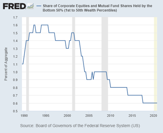 Share of corporate equities and mutual fund shares held by the bottom 50%. The everything bubble disproportionately benefits the wealthy.