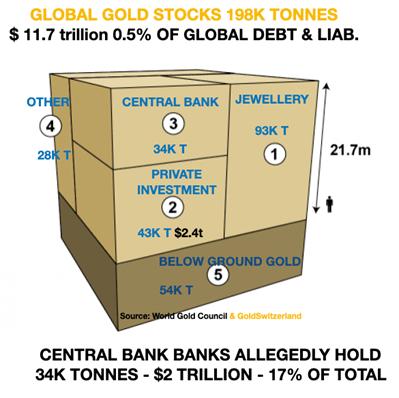 Global gold stocks