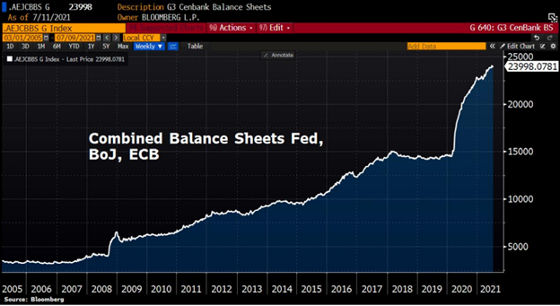 Centralized government control is evident in combined central bank balance sheets.