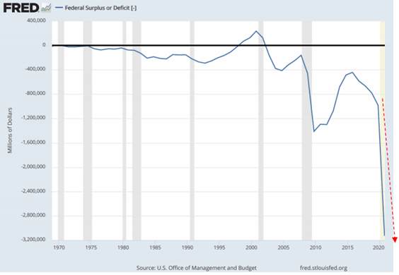 The Federal Deficit