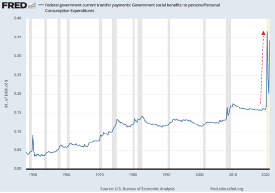 Federal transfer payments