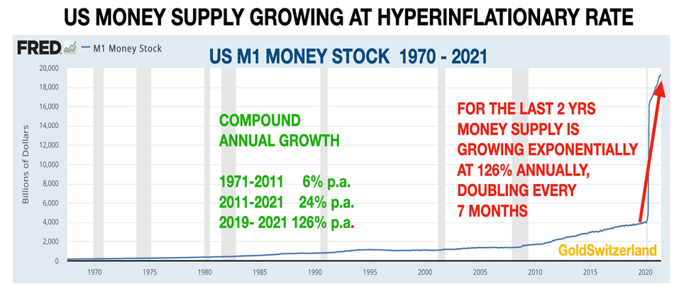 Currency collapse as M1 money becomes hyperinflationary.