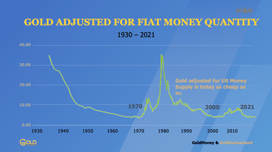 Gold Adjusted for Fiat Money Quantity