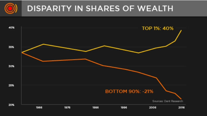 Wealth inequality is rampant when nothing is real in the economy.