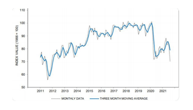 Consumer sentiments tank as consumers catch on that nothing is real.