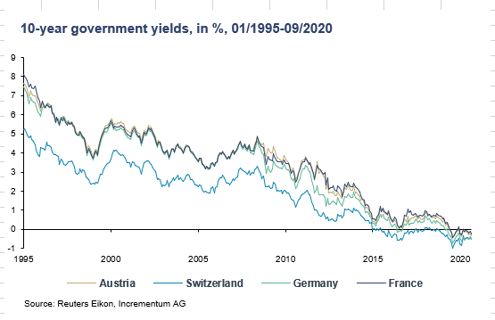 Negative yields are possible when nothing is real.