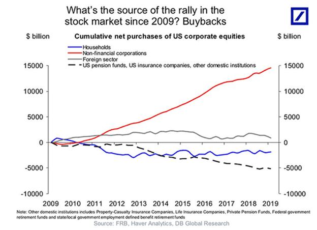 Buybacks reinforce nothing being real.