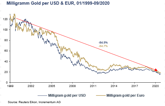 Gold is rising relative to the dollar